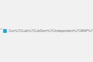 2010 General Election result in Dewsbury